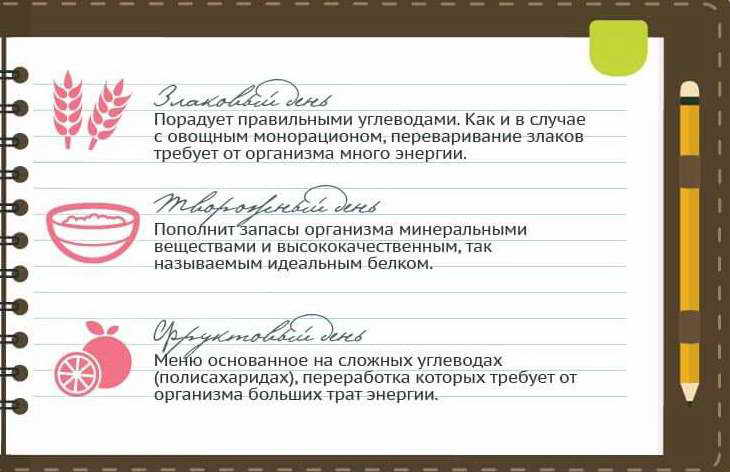 диета 6 лепестков правила и основы