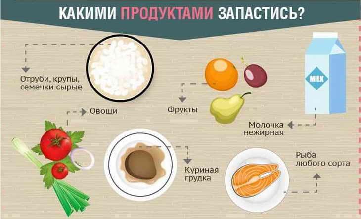 диета 6 лепестков что можно кушать
