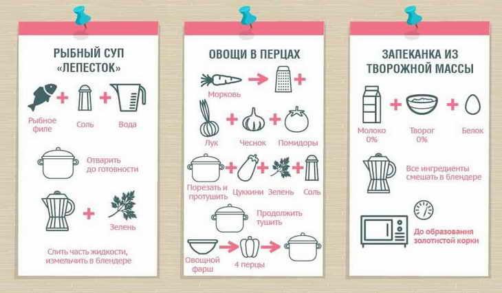 диета 6 лепестков рецепты на день