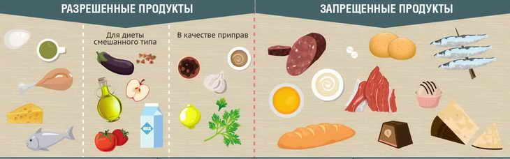 белковая диета для похудения меню на неделю