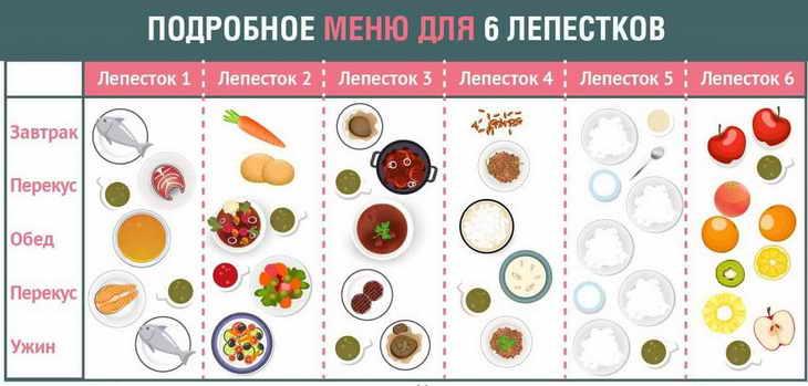 диета 6 лепестков примерное меню