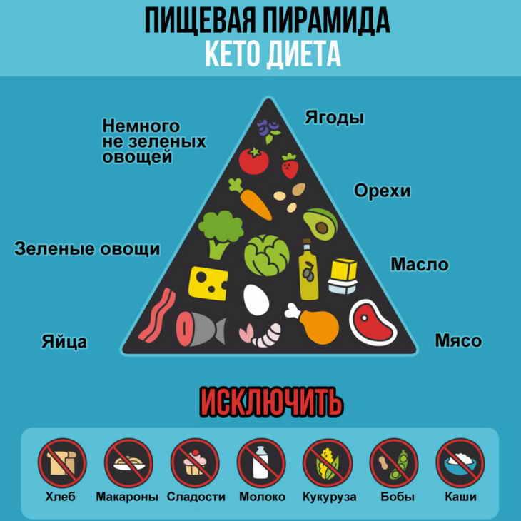 кето диета запреты