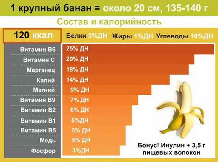 банановая диета правила