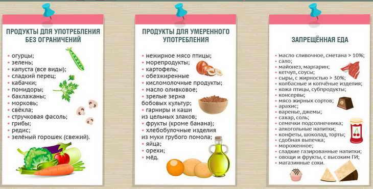 Диеты от малышевой как похудеть