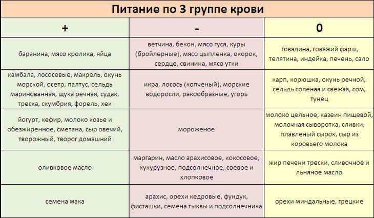 питание 3я группа крови