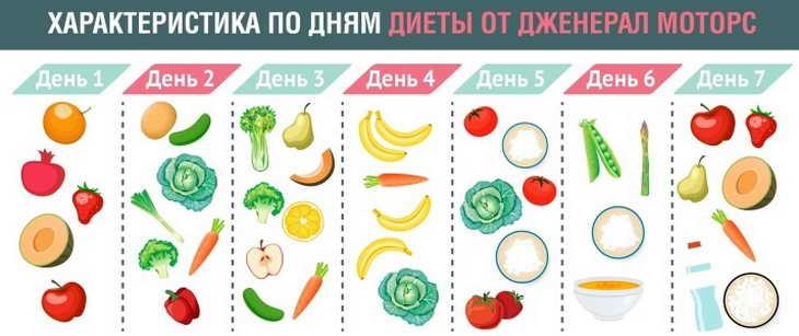 овощная диета примерное меню