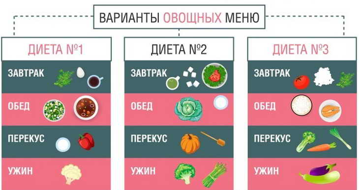 овощная диета меню