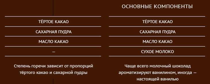 шоколадная диета какой выбирать
