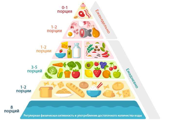 Пищевая пирамида средиземноморской диеты