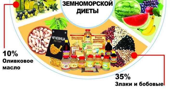 средиземноморская диета что нельзя