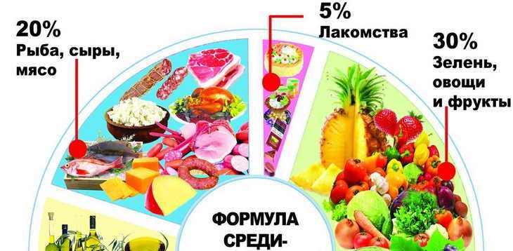 средиземноморская диета что можно