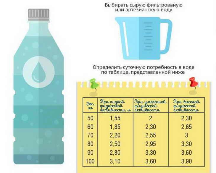 На Воде Похудеть. Водная диета: отзывы похудевших с фото до и после